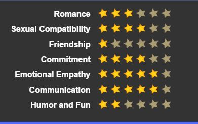 Biel Timberlake star ratings graphic
